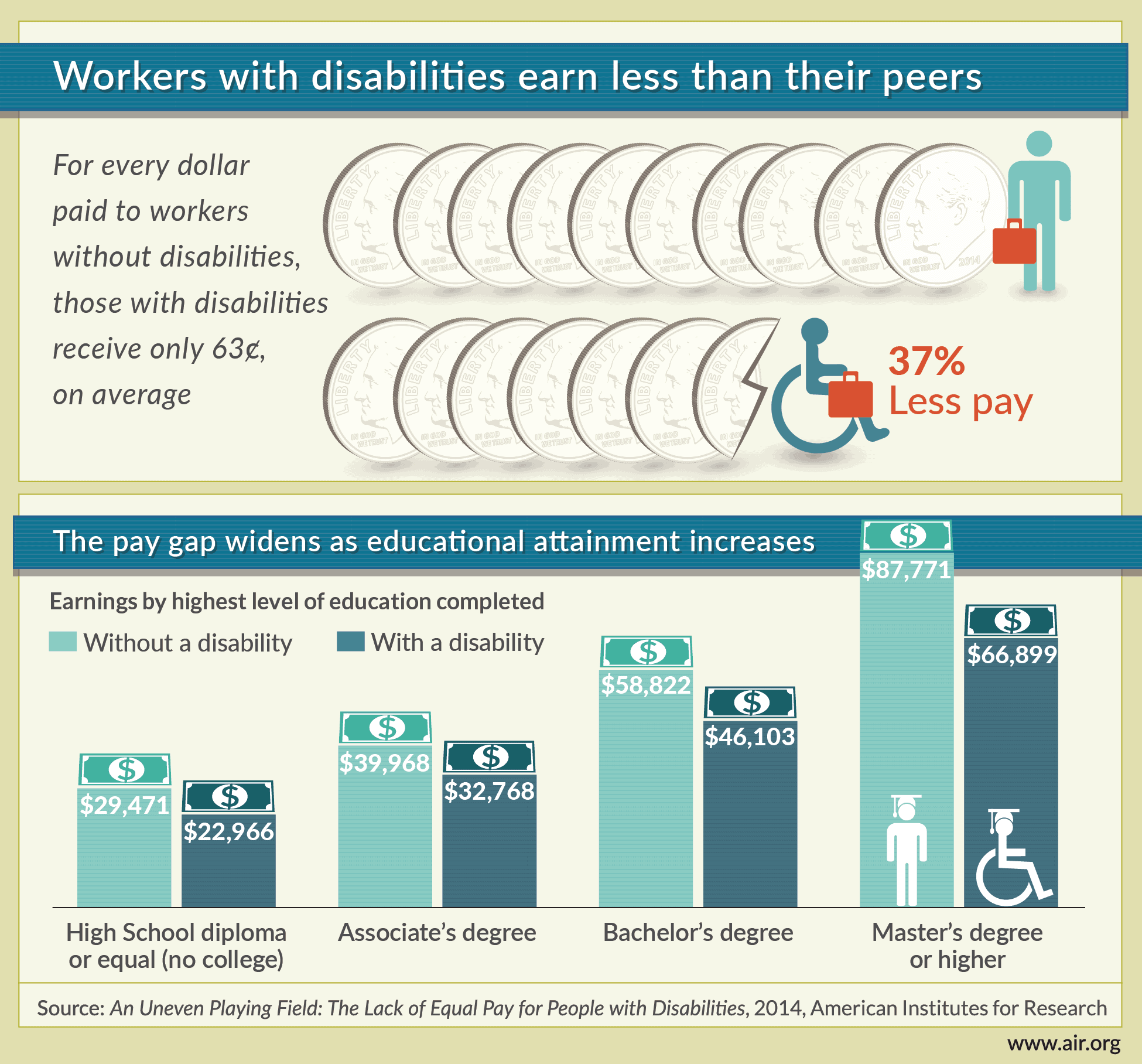 Graph showing that workers with disabilities earn less than their able bodied peers